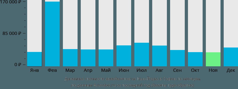 Динамика стоимости авиабилетов из Нью-Йорка в Софию по месяцам
