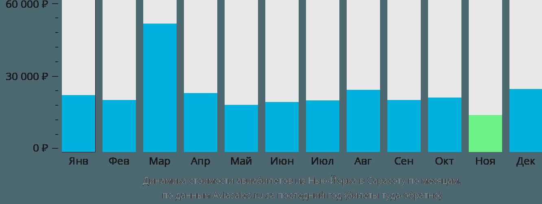 Динамика стоимости авиабилетов из Нью-Йорка в Сарасоту по месяцам