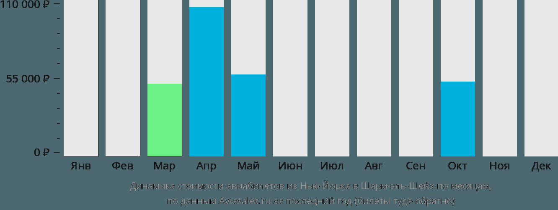 Динамика стоимости авиабилетов из Нью-Йорка в Шарм-эль-Шейх по месяцам