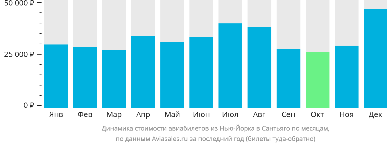 Динамика стоимости авиабилетов из Нью-Йорка в Сантьяго по месяцам