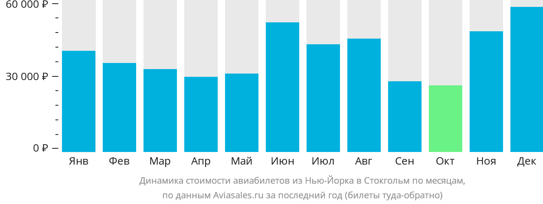 Динамика стоимости авиабилетов из Нью-Йорка в Стокгольм по месяцам