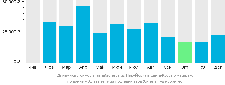 Динамика стоимости авиабилетов из Нью-Йорка в Санта-Крус по месяцам