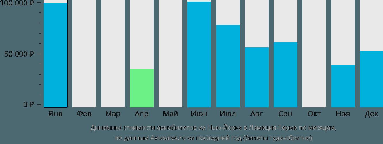 Динамика стоимости авиабилетов из Нью-Йорка в Ламеция-Терме по месяцам