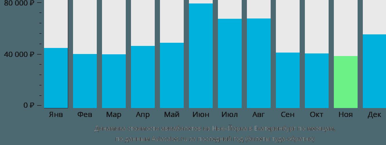 Динамика стоимости авиабилетов из Нью-Йорка в Екатеринбург по месяцам