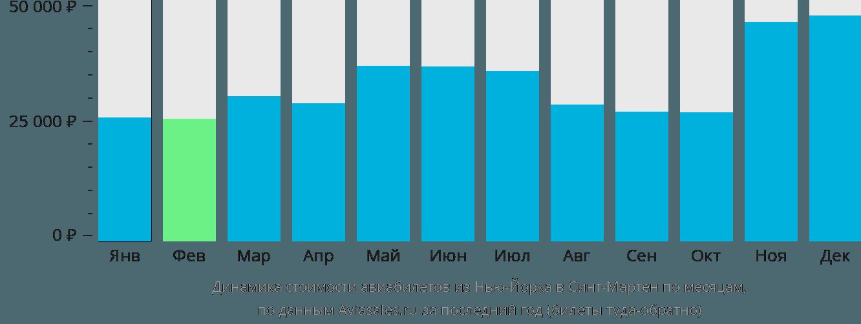 Динамика стоимости авиабилетов из Нью-Йорка в Синт-Мартен по месяцам