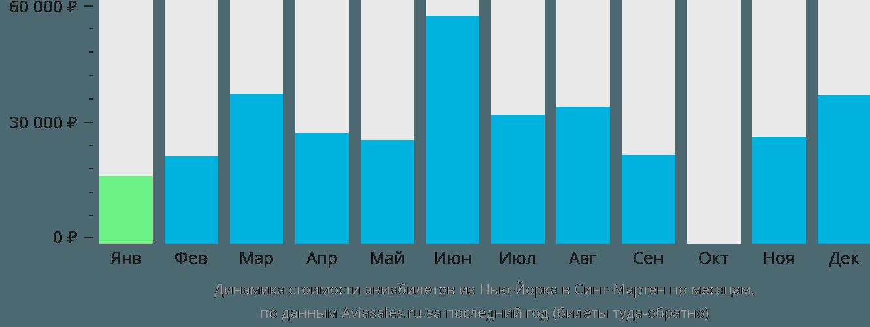 Динамика стоимости авиабилетов из Нью-Йорка Синт-Мартен по месяцам