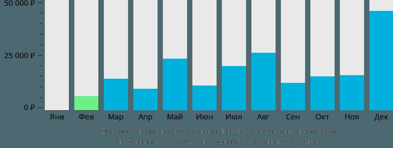 Динамика стоимости авиабилетов из Нью-Йорка в Сиракьюс по месяцам