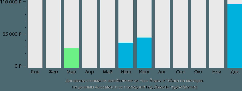 Динамика стоимости авиабилетов из Нью-Йорка в Тобаго по месяцам
