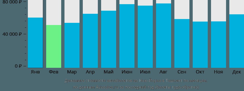 Динамика стоимости авиабилетов из Нью-Йорка в Ташкент по месяцам