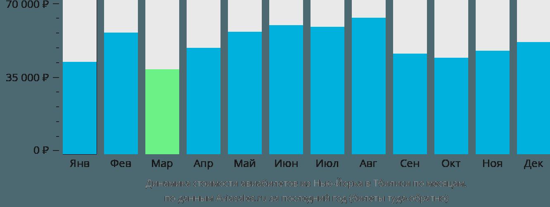 Динамика стоимости авиабилетов из Нью-Йорка в Тбилиси по месяцам