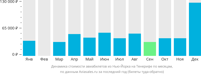 Динамика стоимости авиабилетов из Нью-Йорка на Тенерифе по месяцам