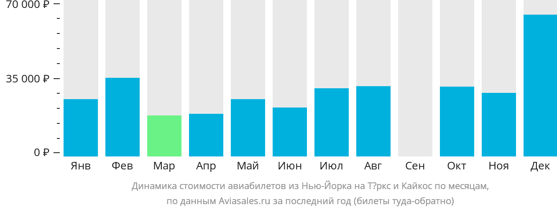 Динамика стоимости авиабилетов из Нью-Йорка в Теркс и Кайкос по месяцам