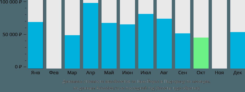 Динамика стоимости авиабилетов из Нью-Йорка в Подгорицу по месяцам