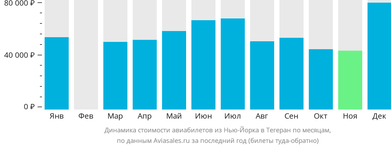 Динамика стоимости авиабилетов из Нью-Йорка в Тегеран по месяцам
