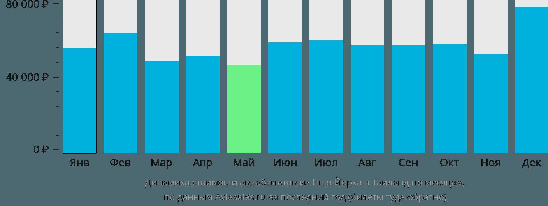 Динамика стоимости авиабилетов из Нью-Йорка в Таиланд по месяцам
