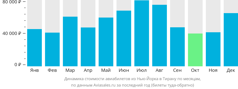 Динамика стоимости авиабилетов из Нью-Йорка в Тирану по месяцам