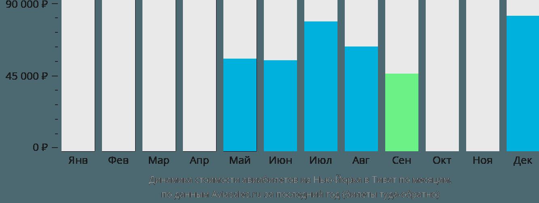 Динамика стоимости авиабилетов из Нью-Йорка в Тиват по месяцам