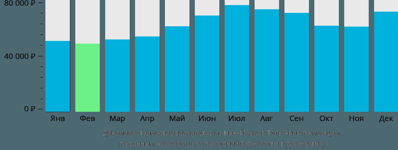 Динамика стоимости авиабилетов из Нью-Йорка в Тель-Авив по месяцам