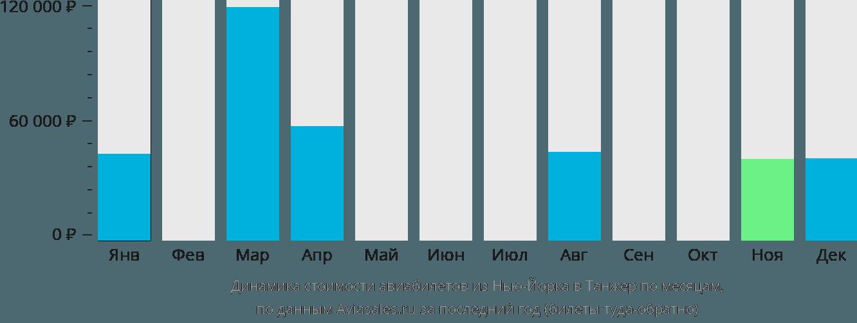 Динамика стоимости авиабилетов из Нью-Йорка в Танжер по месяцам