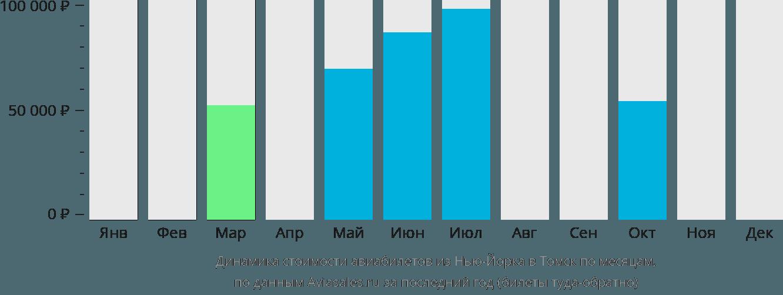 Динамика стоимости авиабилетов из Нью-Йорка в Томск по месяцам