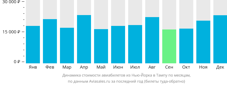 Динамика стоимости авиабилетов из Нью-Йорка в Тампу по месяцам