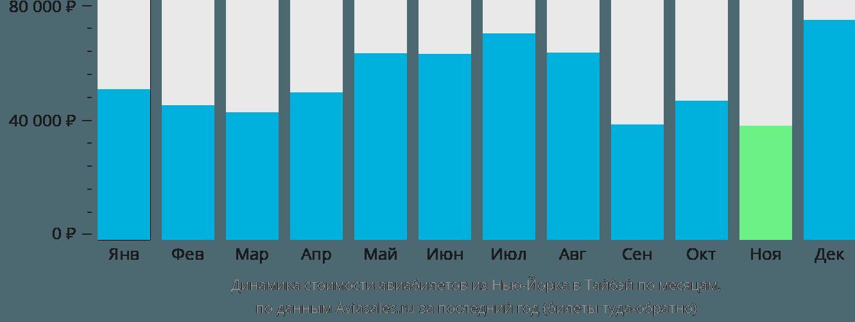 Динамика стоимости авиабилетов из Нью-Йорка в Тайбэй по месяцам