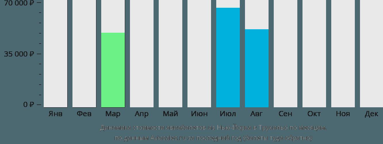 Динамика стоимости авиабилетов из Нью-Йорка в Трухильо по месяцам