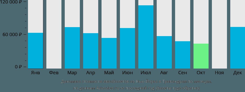 Динамика стоимости авиабилетов из Нью-Йорка в Тривандрам по месяцам