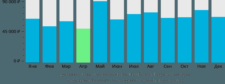 Динамика стоимости авиабилетов из Нью-Йорка в Турцию по месяцам