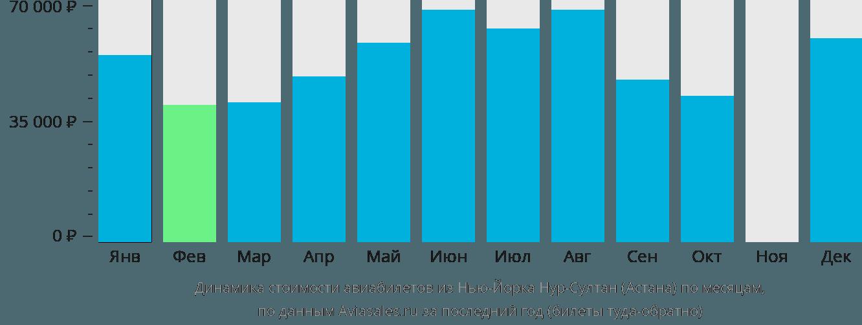 Динамика стоимости авиабилетов из Нью-Йорка в Астану по месяцам