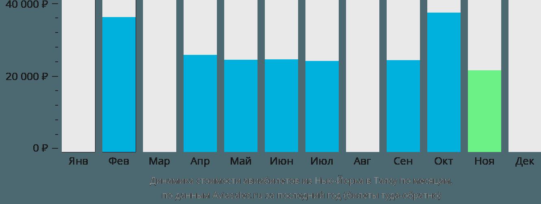 Динамика стоимости авиабилетов из Нью-Йорка в Талсу по месяцам