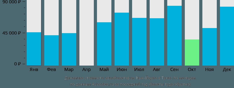 Динамика стоимости авиабилетов из Нью-Йорка в Тунис по месяцам