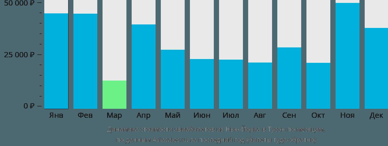 Динамика стоимости авиабилетов из Нью-Йорка в Тусон по месяцам