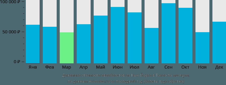 Динамика стоимости авиабилетов из Нью-Йорка в Токио по месяцам