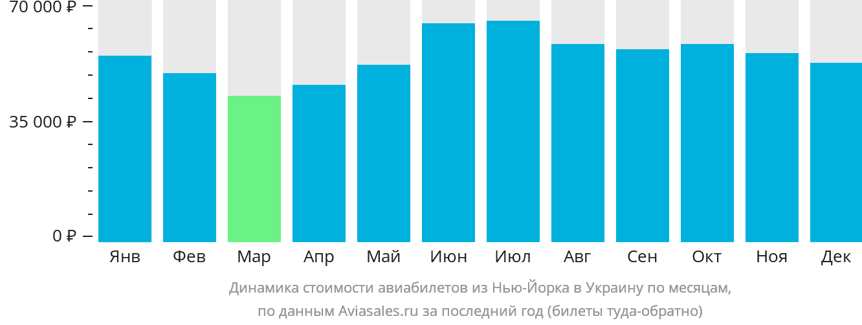 Динамика стоимости авиабилетов из Нью-Йорка в Украину по месяцам