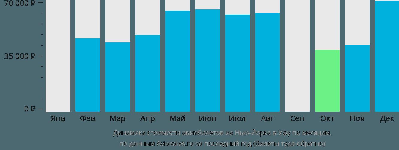 Динамика стоимости авиабилетов из Нью-Йорка в Уфу по месяцам