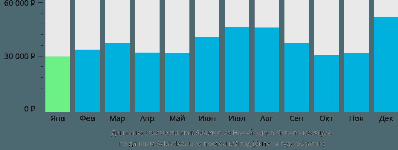 Динамика стоимости авиабилетов из Нью-Йорка в Кито по месяцам