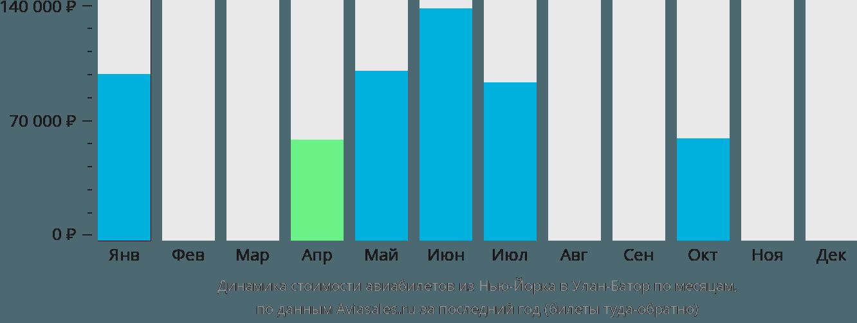 Динамика стоимости авиабилетов из Нью-Йорка в Улан-Батор по месяцам