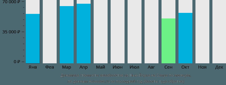 Динамика стоимости авиабилетов из Нью-Йорка на Самуи по месяцам