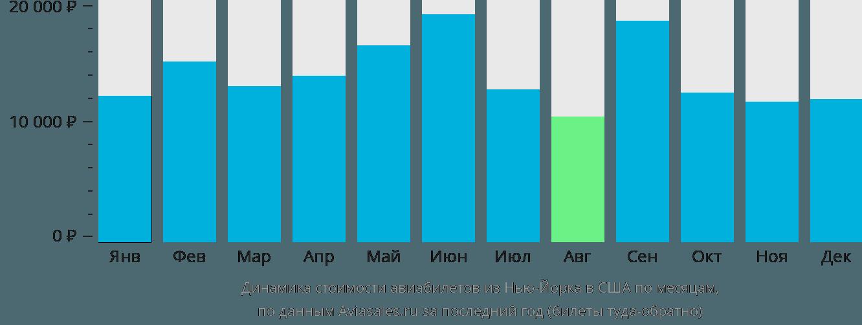 Динамика стоимости авиабилетов из Нью-Йорка в США по месяцам