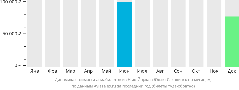 Динамика стоимости авиабилетов из Нью-Йорка в Южно-Сахалинск по месяцам