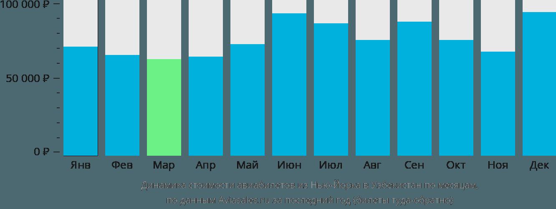 Динамика стоимости авиабилетов из Нью-Йорка в Узбекистан по месяцам