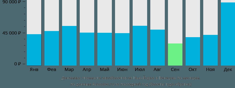 Динамика стоимости авиабилетов из Нью-Йорка в Венецию по месяцам