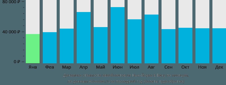 Динамика стоимости авиабилетов из Нью-Йорка в Вену по месяцам