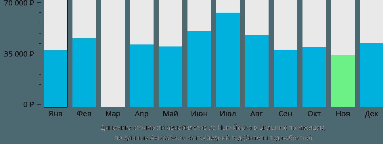 Динамика стоимости авиабилетов из Нью-Йорка в Вильнюс по месяцам