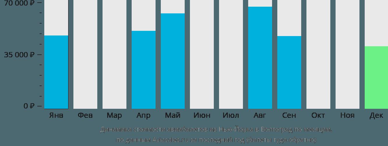 Динамика стоимости авиабилетов из Нью-Йорка в Волгоград по месяцам