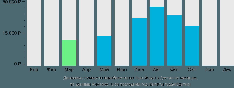 Динамика стоимости авиабилетов из Нью-Йорка в Дестин по месяцам