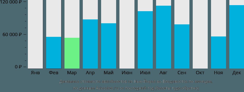 Динамика стоимости авиабилетов из Нью-Йорка во Владивосток по месяцам