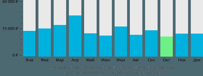 Динамика стоимости авиабилетов из Нью-Йорка в Вашингтон по месяцам