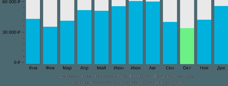 Динамика стоимости авиабилетов из Нью-Йорка в Варшаву по месяцам